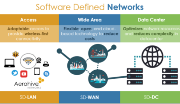 Aerohive 'Software program Defines' the LAN