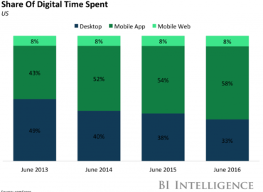 Cellular apps are nonetheless dominating users' time