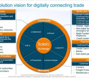 Tade Finance Platform with Global Banks