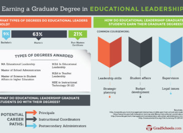 Information education leaders want most