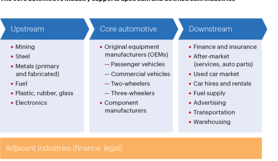 HOW DOES IT AFFECT THE INDIAN AUTOMOBILE INDUSTRY