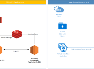 Priority Software move to Azure from AWS