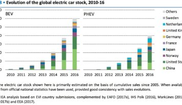 Global Automobile Generators Market Sales